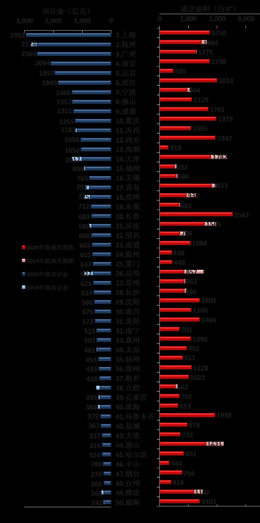 2020年全国土地市场盘点:上海年度收金总额2952亿 位列榜首