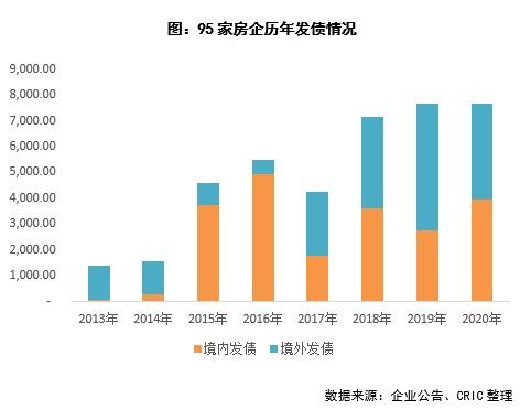 行业透视   2021到期债券超7000亿,房企开年密集融资