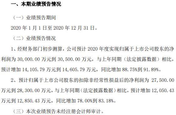 国联股份2020年预计净利3亿-3.05亿网上商品交易收入增长