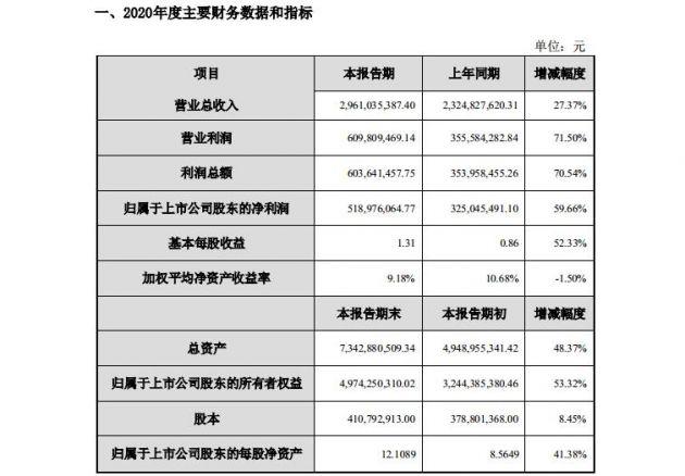 新宙邦发布业绩快报:2020年营业总收入29.61亿元  同比增长27.37%