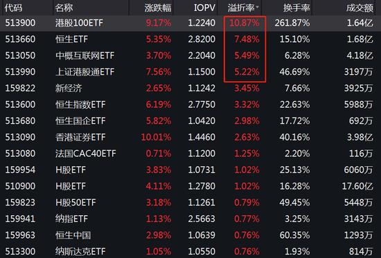 """""""港股相关ETF高溢价:华安港股100ETF溢价10.8% 华夏恒生ETF溢价5%"""