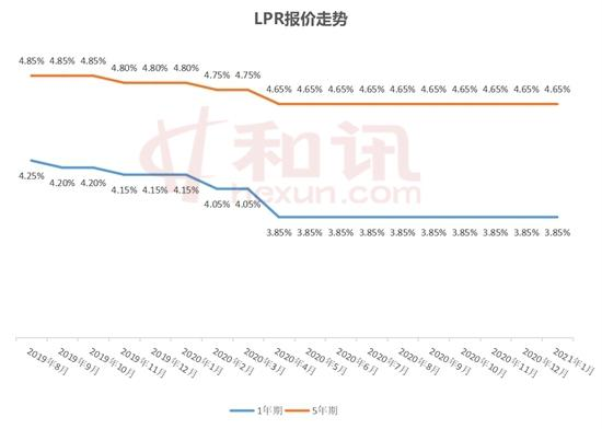 LPR不变成定势 企业贷款利率开年定稳调
