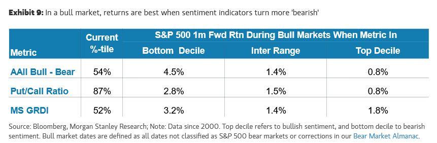 大摩:如何根据市场情绪确定入场时机?