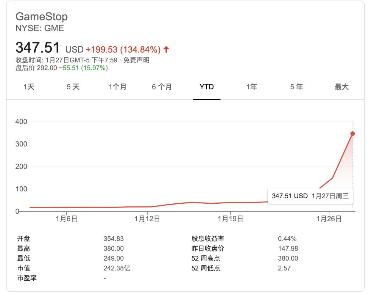 全明星投资人警告:散户投资者正陷入投机泡沫 将付出巨大代价