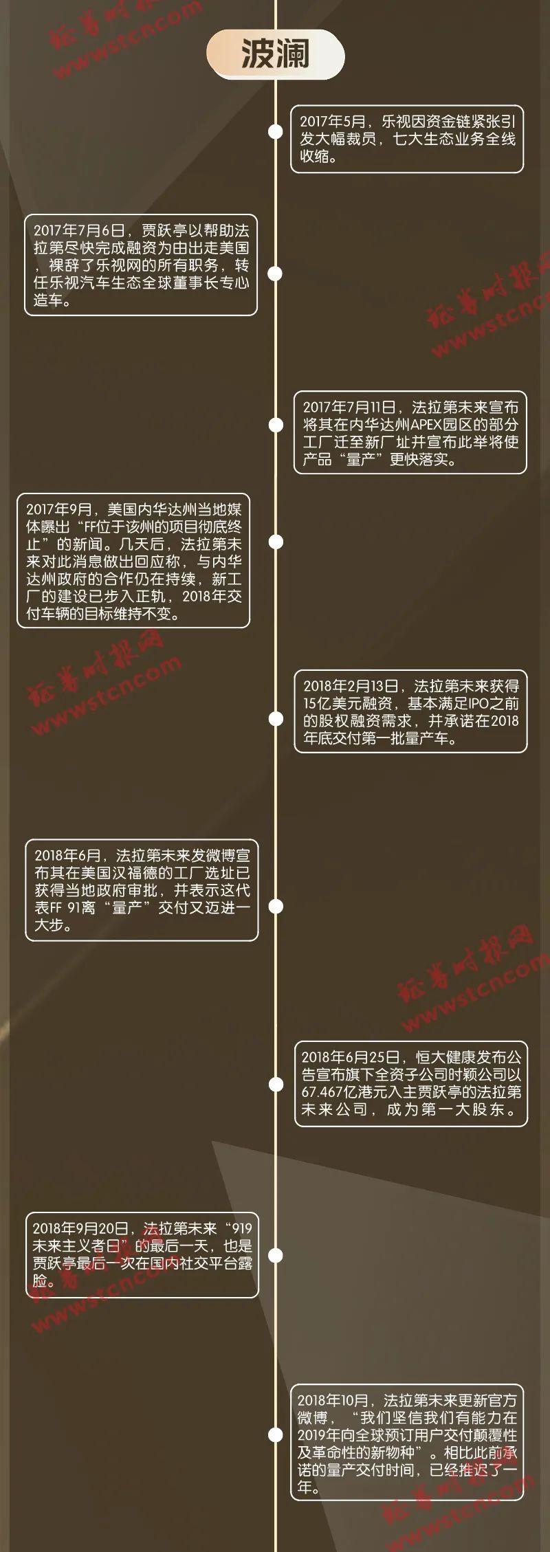 "FF拟纳斯达克上市,一图复盘贾跃亭""造车梦""怎延续!"
