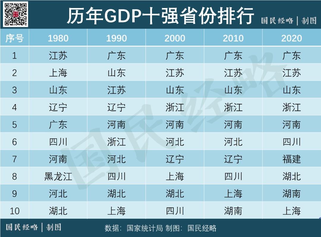 2020浙江gdp全国排名_2020年全国gdp排名
