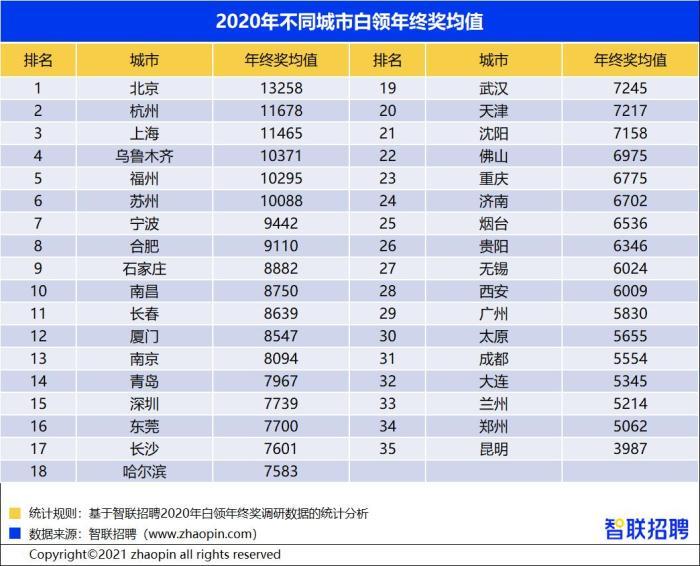 2020年北京白领年终奖均值13258元 领先全国
