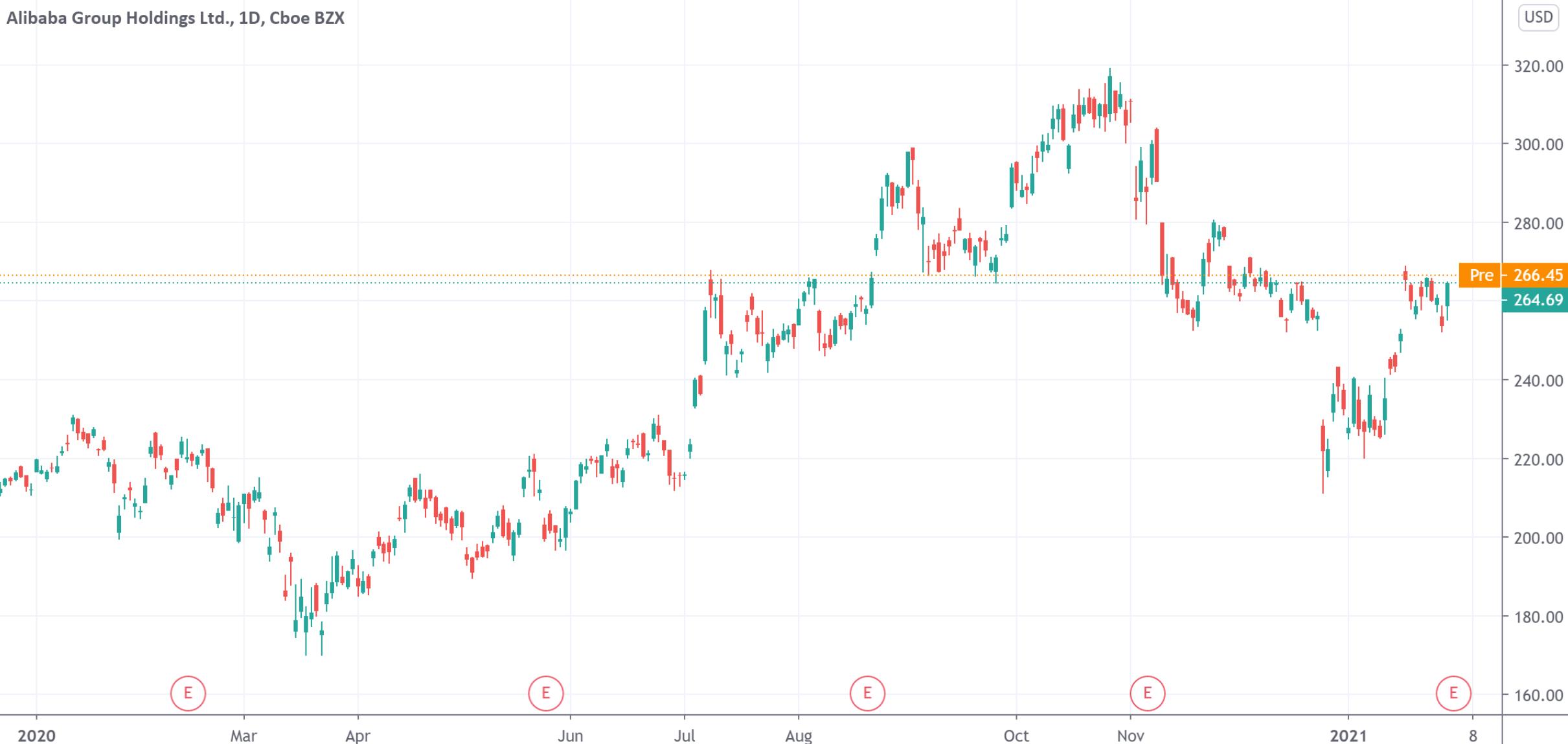 """""""双十一""""刺激阿里三季报超市场预期 公司股价盘前转涨0.38%"""