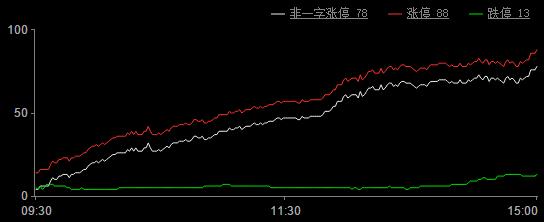 复盘:市场风格悄然转变 短期持续关注大蓝筹反弹机会