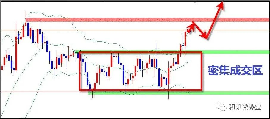 吴大葱:期货市场价格运动原理(四)