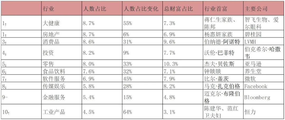 中国10亿美金级富豪数量超美德印之和