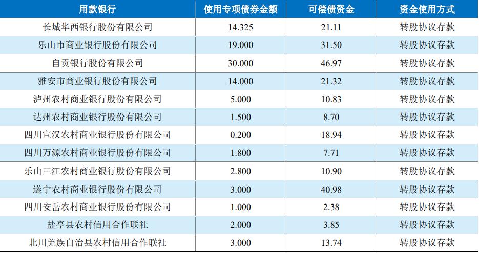 """""""补血""""中小行,四川拟发行114亿中小银行专项债"""