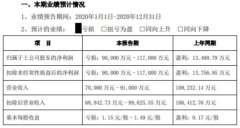 深圳惠程之殇:业绩巨亏、股价暴跌,还被控股股东坑成ST……