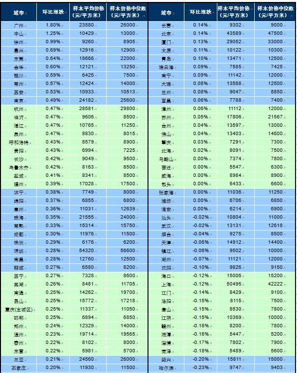 住建部重磅发声楼市调控:上海紧急加码限售 深圳杭州等地已出手