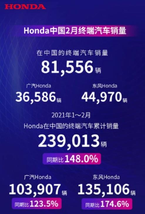 本田中国2月销量超8万辆:最畅销SUV换代迎巨变