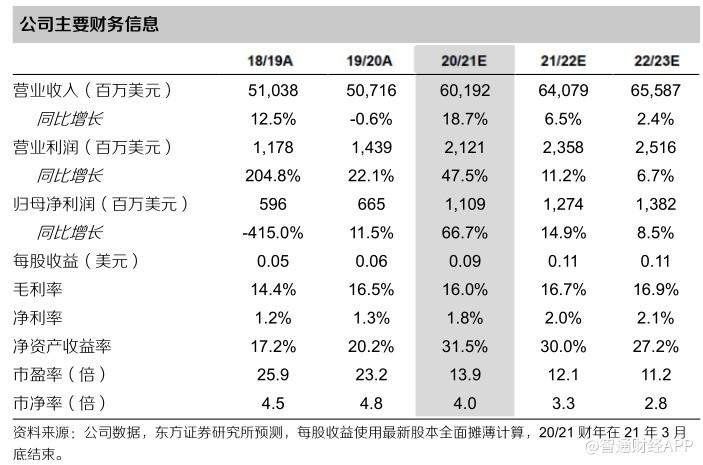 东方证券:联想集团(00992)PC优
