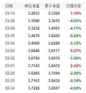 牛年看牛基!广发基金经理刘格菘管理的基金最新净值情况一览(3月11日)