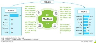 艾瑞�蟾妫憾鼗途W跨境SaaS新品MyyShop� �l全球社交�t利