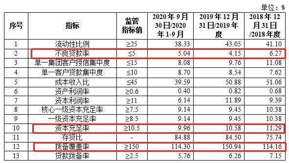 """凭祥农商银行定增3000万股""""补血"""" 需说明多项监管指标""""亮红灯""""原因"""