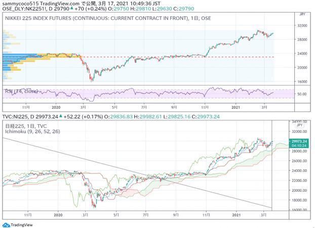 �|京外�R股市日�u:日�指�敌》�上�q,美元�度赵��R率�M�P振�。