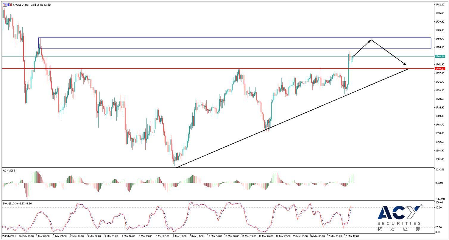 【ACY稀万证券】美联储决议引发市场震荡,黄金价格面临关键阻力