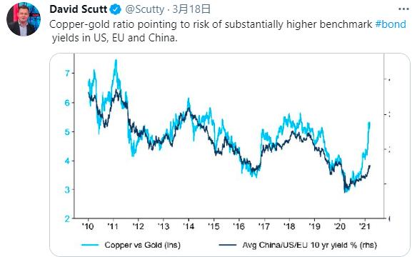 小心!从铜/金比看 美债收益率恐还有大把上行空间