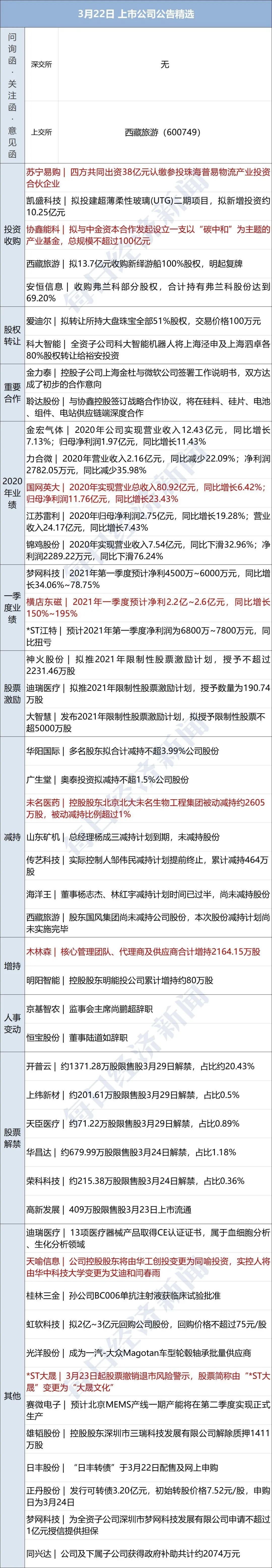 早财经|中疾控主任高福谈西安检验师打疫苗仍感染:希望国内2022年初基本达成群体免疫;部分彩电厂商计划提价;五一机票预订量达2019年两倍