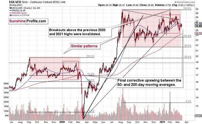 三月份白银会回归涨势吗?