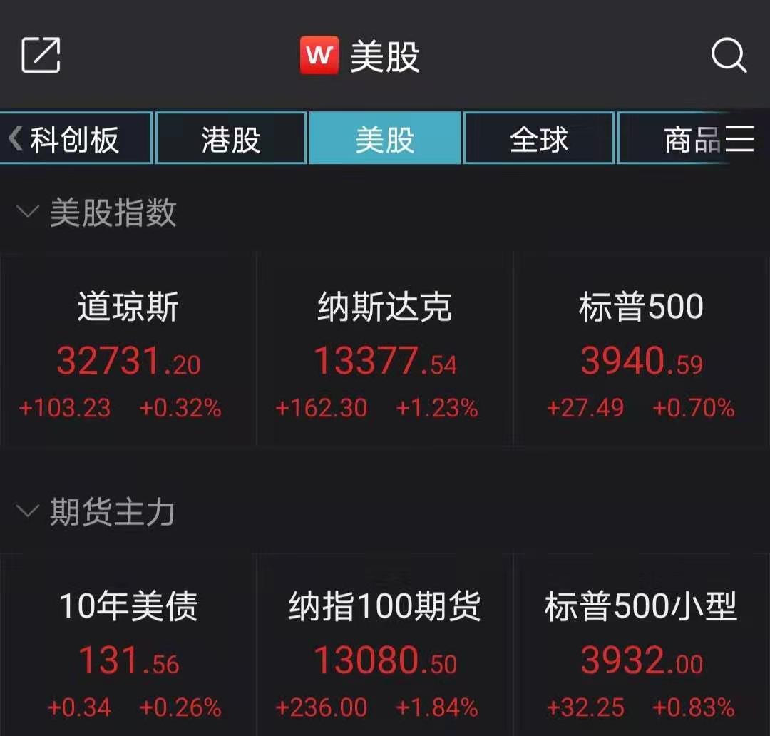 美股集体收高:纳指涨1.23%,百