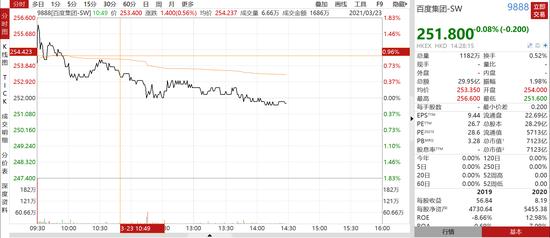 百度破发,40万股民彻底懵了!B站怕了,机构投资者出现撤单?影响有多大?