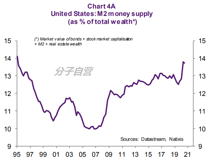 美国通胀重现?需要这些条件