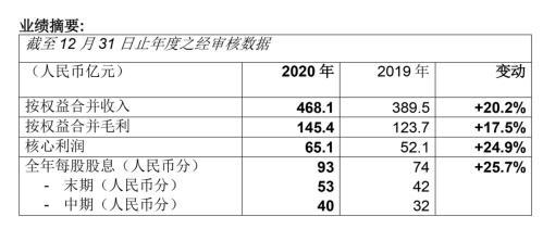 合景泰富2020年降杠杆显效 商业物业厚积薄发助提盈利水平