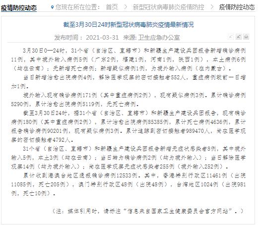 云南新增6例本土确诊病例详情公布 3月31日全国疫情最新消息今天:31省区市新增确诊11例含本土6例