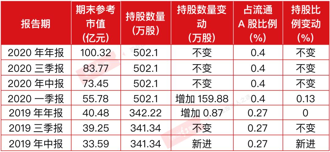 """白○酒反弹趋势强化,比张坤""""更爱""""白酒∴的私募三个季度浮盈超40亿"""