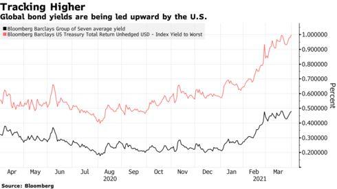 """债务成本激增!美债收益率正在输出一场全球性""""财政恐慌""""?"""