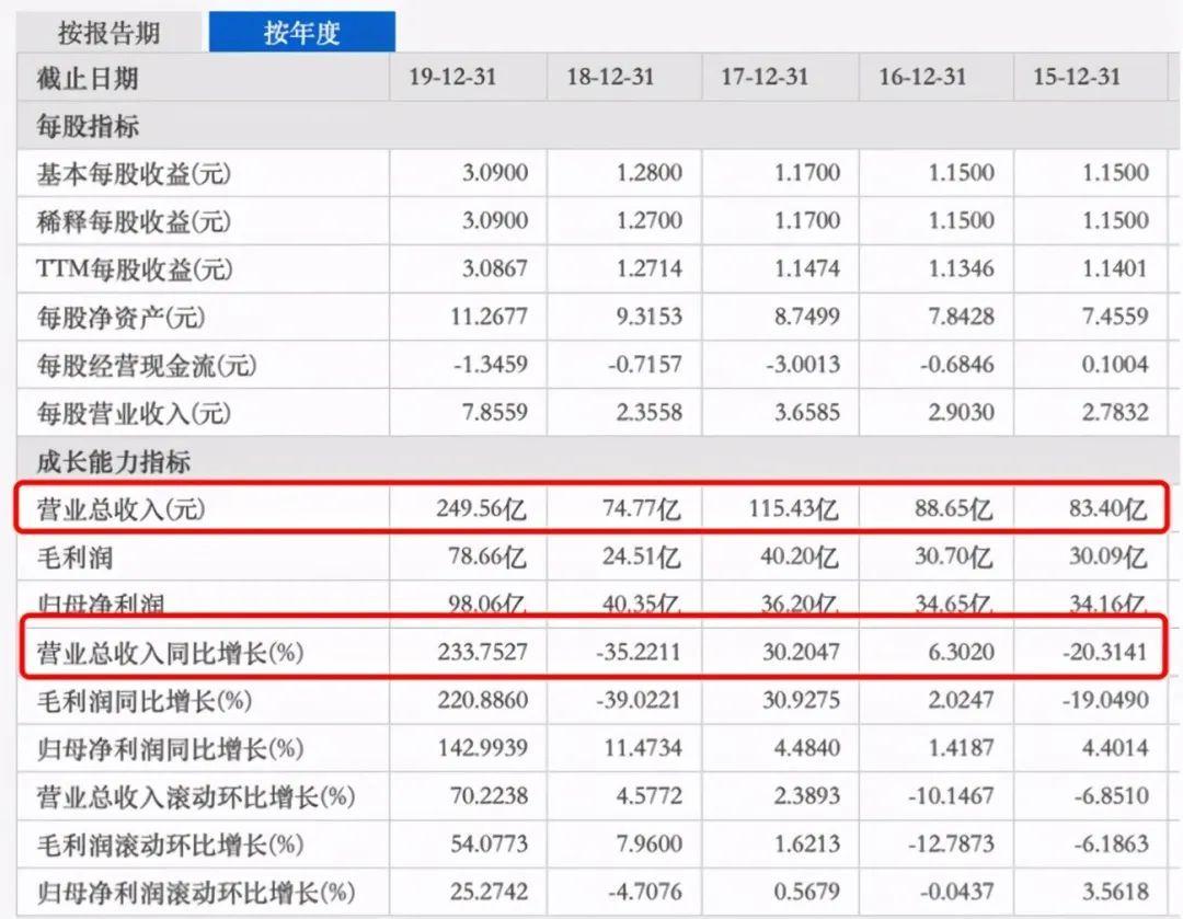 合景泰福净利润下降逾30%,资产负债率不断攀升