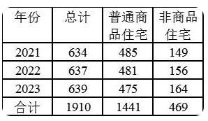 广州公布住宅用地三年计划:年均计划供应637公顷