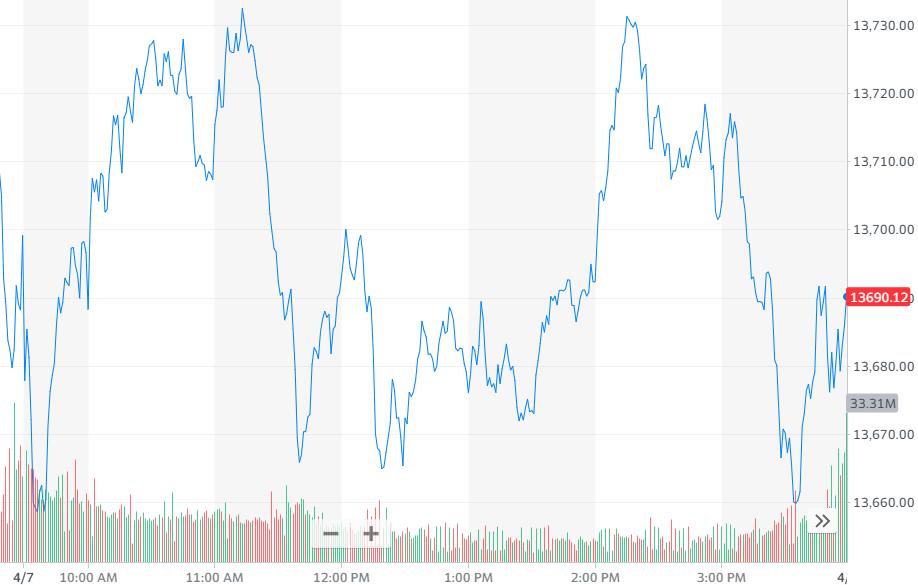 股讯   美股涨跌不一 联想破财与诺基亚达成专利交叉授权协议