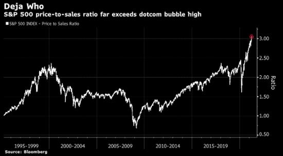 花旗策略师再次示警美股泡沫:从去年低点已上涨82%,心态如同互联网泡沫时代