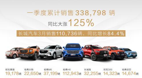 长城汽车2021年一季度销售近34万辆,同比劲涨125%,哈弗H6累计94个月SUV销量冠军