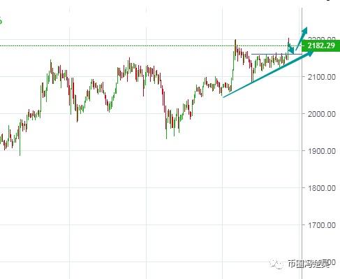 冯楚昊:BTC、ETH短线迎突破 日线确立破位再看涨