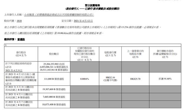 小米集团:今日回购199.7万股耗资4.99亿港元