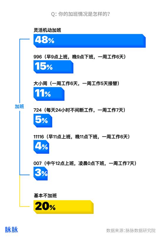 跳槽季来临!49%互联网人有离职打算