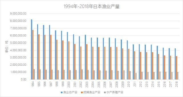 """日本向海洋排核废水 为何有恃无恐?自己""""不捞鱼"""",吃鱼靠进口"""