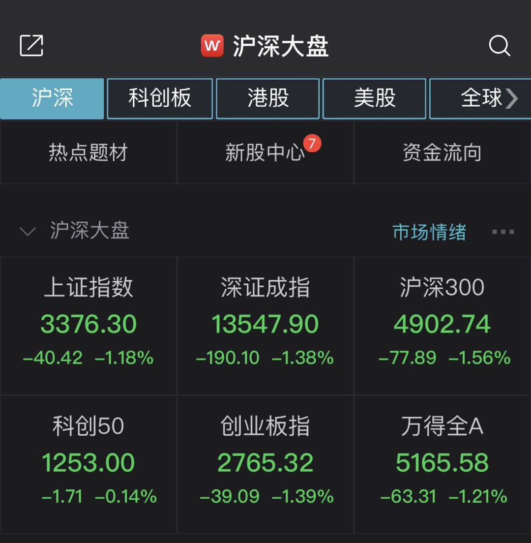 A股三大股指半日均跌超1%,近2700只个股下挫