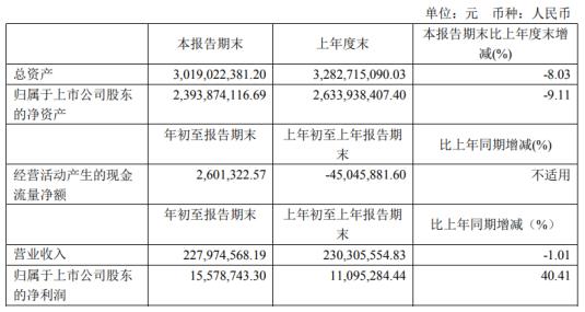 广电电气2021年第一季度净利1557.87万同比增长40.41%