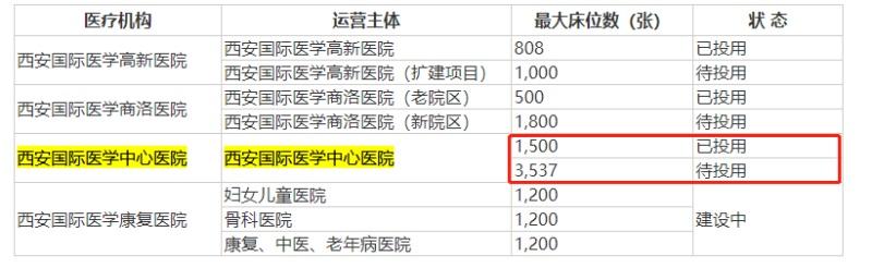 国际医学一季度净利润预亏,旗下西安国际医学中心医院运营成本高拖累业绩