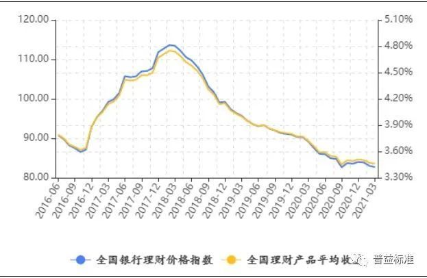 解读丨2021年3月中国银行业理财市场指数