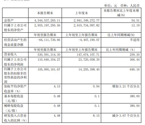 嘉元科技2021年第一季度净利增长366.44%加工费增加
