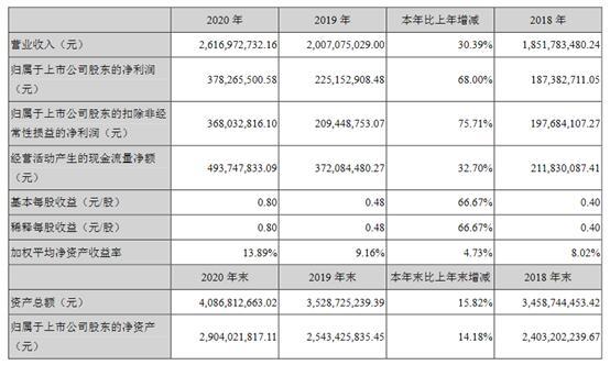 功率半导体厂商扬杰科技2020年净利润增长104.34%